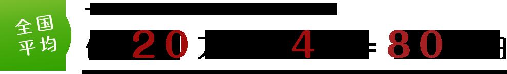 一般的な永代供養樹木葬の場合【全国平均】例:20万円×4霊=80万円